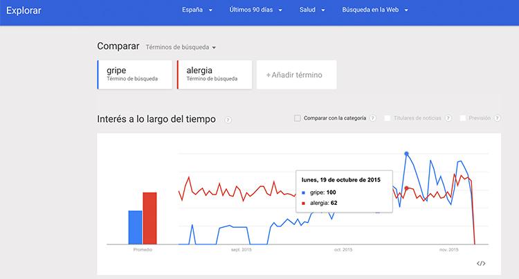 google-trends-3b-farmactitud